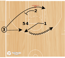 Basketball Play - Bump Action