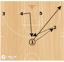 Basketball Play - Hi/Low Double Away