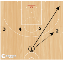 Basketball Play - Inside Cut