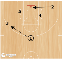 Basketball Play - Over/Under