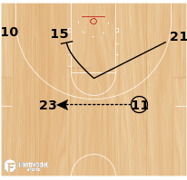 Basketball Play - CU Clippers Flash Zone Offense