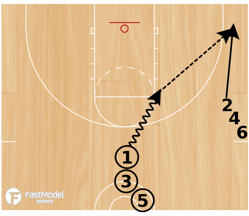 Basketball Play - Circle Movement Shooting Drill
