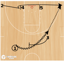 Basketball Play - Ball Screen with Baseline Double Screen