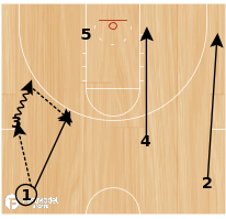 Basketball Play - Baseline Double Screen