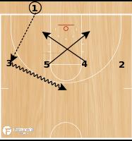 Basketball Play - BLOB - Baseline Double Screen