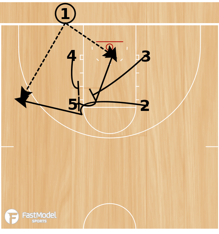 Basketball Play - Elbow Double Stack