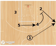 "Basketball Play - Kansas Jayhawks ""Elevator"""