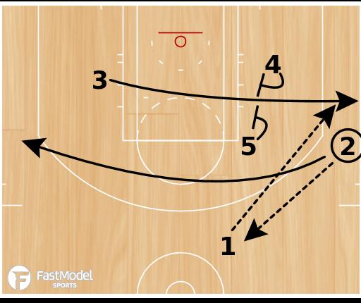 "Basketball Play - Kansas Jayhawks ""Elevator"""