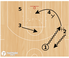 "Basketball Play - Kentucky Wildcats ""Diamond Wing (Loop)"""