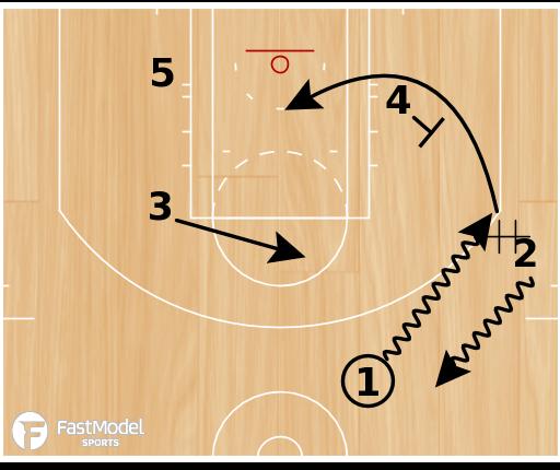 "Basketball Play - Kentucky Wildcats ""Diamond Wing (Loop)"""