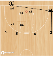 Basketball Play - BLOB - 4 High Play