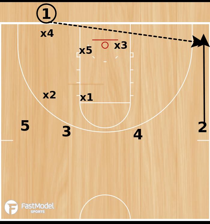 Basketball Play - BLOB - 4 High Play