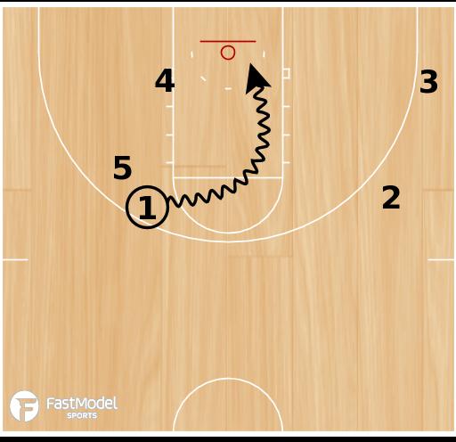 Basketball Play - Kansas SLOB Chop