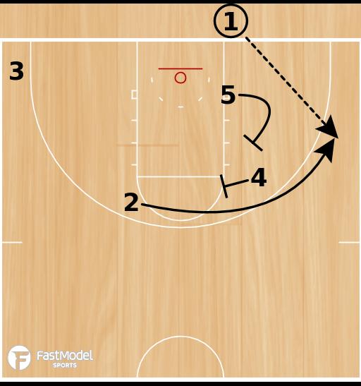 Basketball Play - Kansas EOG BLOB