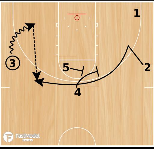 Basketball Play - Oklahoma Stagger