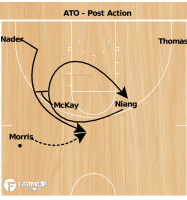 Basketball Play - Post Action - Iowa State