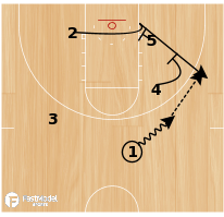 Basketball Play - Double Screen Low
