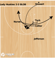 Basketball Play - Zone BLOB Lady Huskies