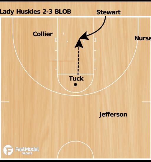 Basketball Play - Zone BLOB Lady Huskies