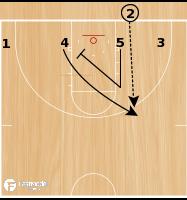 Basketball Play - America's Play 4-Flat
