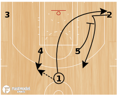 Basketball Play - Houston Rockets Curl Slip