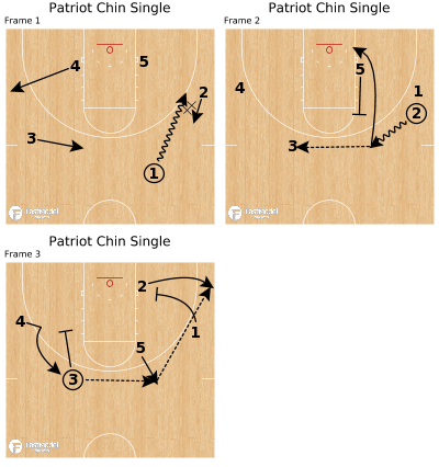 Basketball Play - Patriot Chin Single