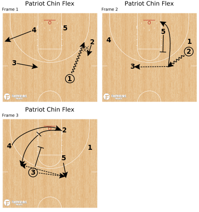 Basketball Play - Patriot Chin Flex