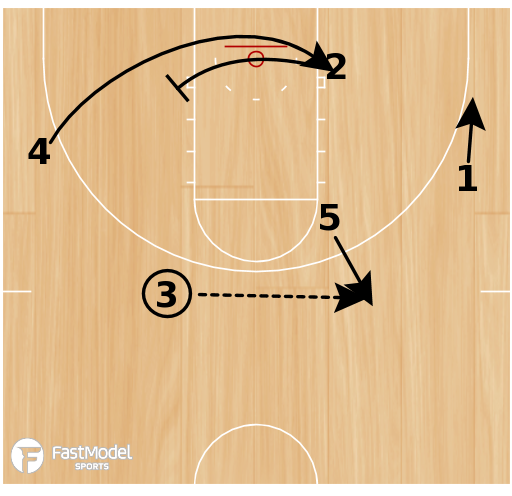 Basketball Play - Patriot Chin Stagger