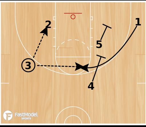 Basketball Play - 25 Corner