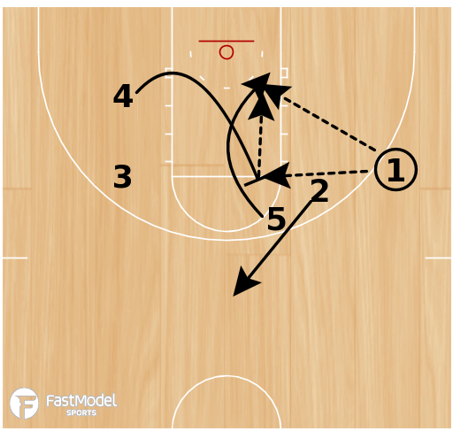 Basketball Play - Horns Double Right