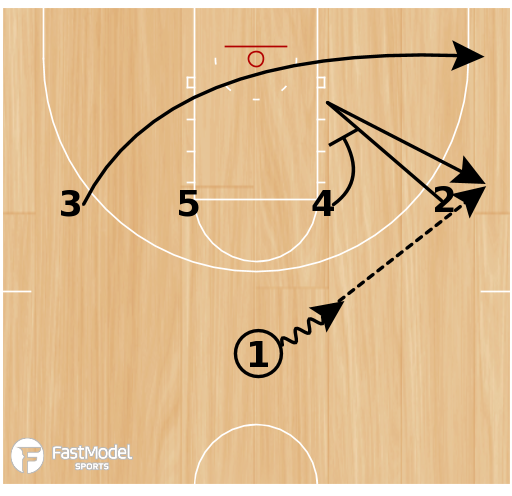 Basketball Play - Winthrop 1-4 High Options