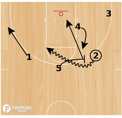 Basketball Play - Winthrop 1-4 High Options