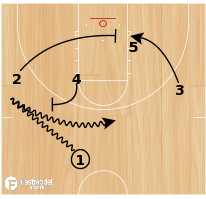 Basketball Play - Push Up - SP&R Cross Pin Action