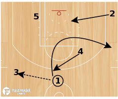 "Basketball Play - Arizona ""Elevator"""
