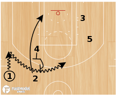 "Basketball Play - Georgia Tech ""Hawk Double Turnout"""