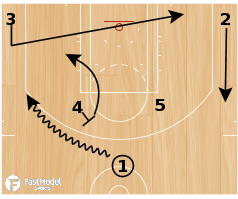 "Basketball Play - Illinois ""Twist Thunder"""
