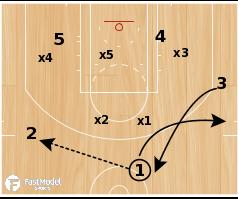 "Basketball Play - East Carolina ""Double Rip"""
