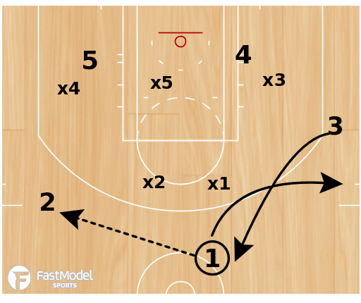 "Basketball Play - East Carolina ""Double Rip"""