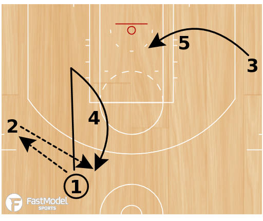 "Basketball Play - NC State ""RAV"""