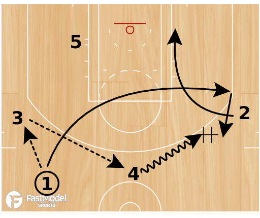 """Basketball Play - Radford """"Hand Off/Stagger"""""""