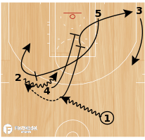 Basketball Play - San Antonio Spurs: Trail Push Stagger