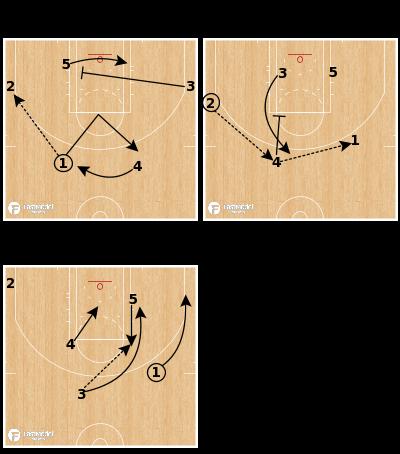 Basketball Play - San Antonio Spurs: WEAK Horns Pinch