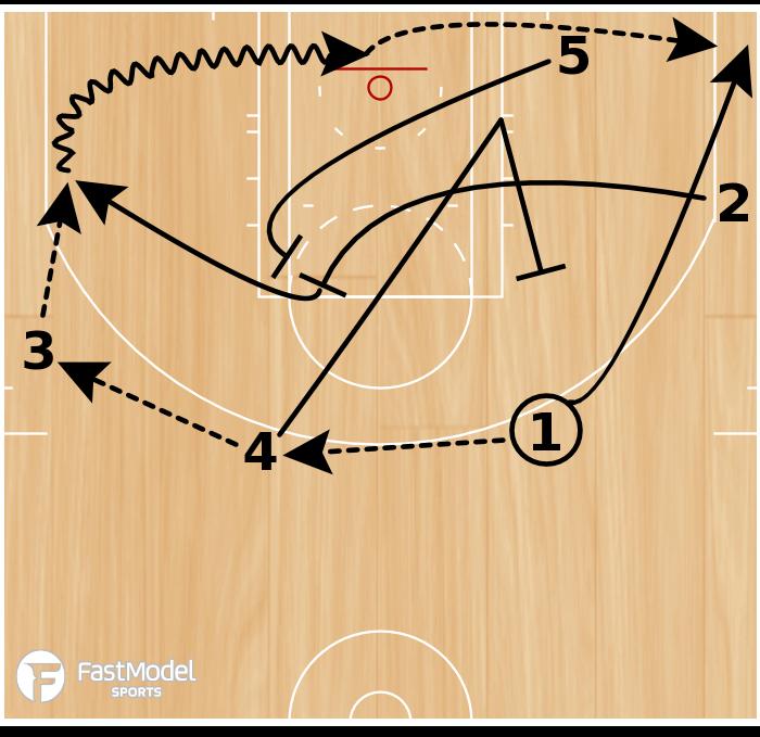 Basketball Play - San Antonio Spurs: STS Hammer