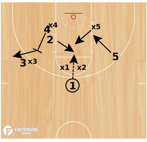 Basketball Play - Triple Baseline
