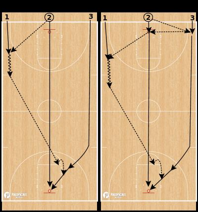Basketball Play - 2 Pass, 3 Pass