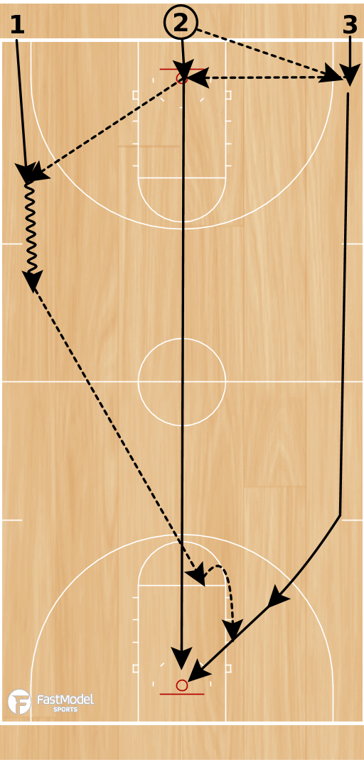Basketball Play - 2 Pass, 3 Pass