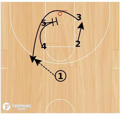 Basketball Play - Staggers into Elbow Iso