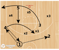 "Basketball Play - Northern Kentucky ""Flare vs Zone"""