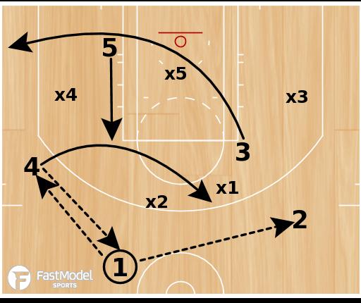 "Basketball Play - Northern Kentucky ""Flare vs Zone"""