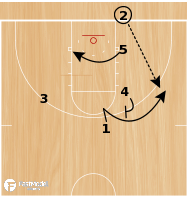 Basketball Play - Oshkosh Action